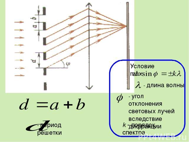 Условие max: - длина волны - угол отклонения световых лучей вследствие дифракции k - порядок спектра - период решетки