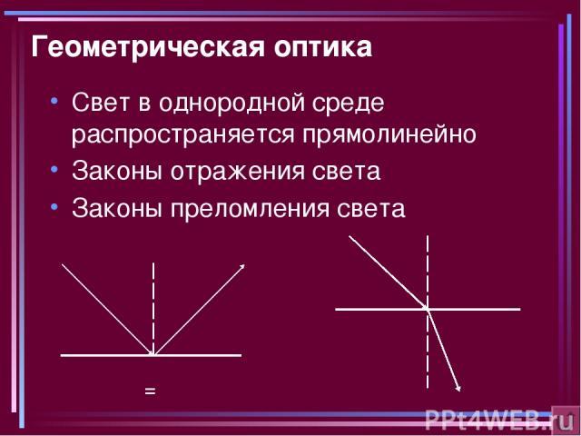 Геометрическая оптика Свет в однородной среде распространяется прямолинейно Законы отражения света Законы преломления света α = β α β α γ