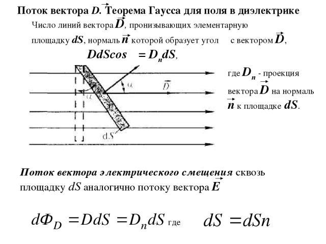 Число линий вектора D, пронизывающих элементарную площадку dS, нормаль п которой образует угол α с вектором D, DdScosα = DndS, где Dn - проекция вектора D на нормаль п к площадке dS. где Поток вектора D. Теорема Гаусса для поля в диэлектрике Поток в…
