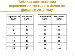* Таблица соответствия первичного и тестового балла по физике в 2012 году 50 100
