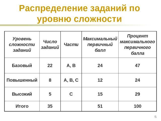 * Распределение заданий по уровню сложности Уровень сложности заданий Число заданий Части Максимальный первичный балл Процент максимального первичного балла Базовый 22 А, В 24 47 Повышенный 8 А, В, С 12 24 Высокий 5 С 15 29 Итого 35  51 100