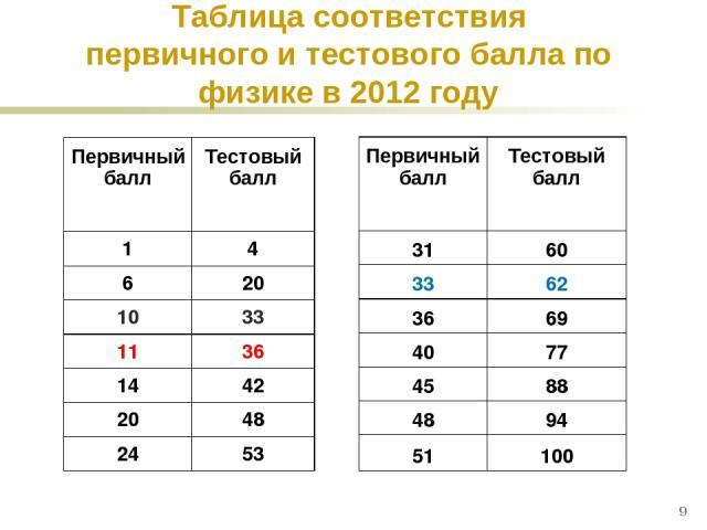 * Таблица соответствия первичного и тестового балла по физике в 2012 году 50 100 50 100 Первичный балл Тестовый балл 1 4 6 20 10 33 11 36 14 42 20 48 24 53 Первичный балл Тестовый балл 31 60 33 62 36 69 40 77 45 88 48 94 51 100