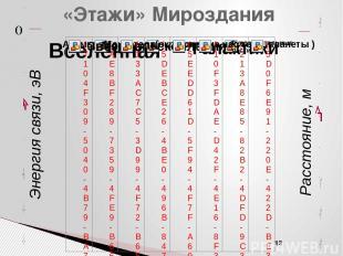 Структурные уровни организации материи Каждый уровень природной организации мате