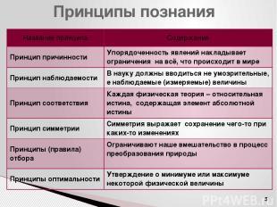 Принципы познания Названиепринципа Содержание Принцип причинности Упорядоченност