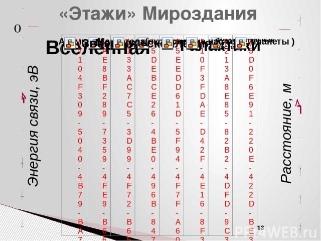 Структурные уровни организации материи Каждый уровень природной организации материи (от микрообъектов до Вселенной в целом), характеризуется своей энергией связи между элементами в составе физической системы этого уровня: Энергия связи атома – 10 эВ…