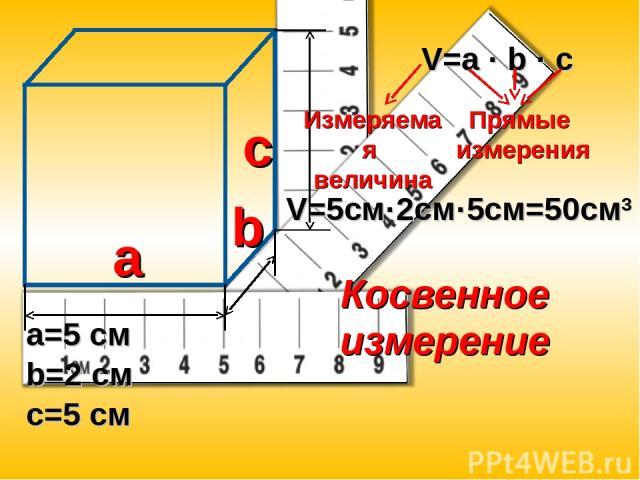 a c b V=a · b · c a=5 см b=2 см c=5 см Измеряемая величина Прямые измерения V=5см·2cм·5см=50см3 Косвенное измерение