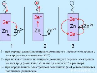 1 - при отрицательном потенциале доминирует перенос электронов с электрода (восс