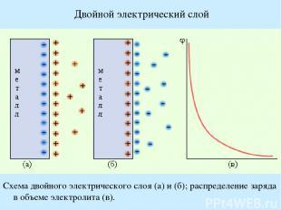 Двойной электрический слой Схема двойного электрического слоя (а) и (б); распред