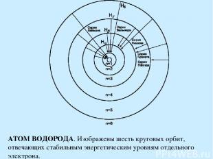 АТОМ ВОДОРОДА. Изображены шесть круговых орбит, отвечающих стабильным энергетиче
