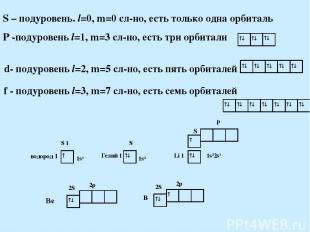 S – подуровень. l=0, m=0 сл-но, есть только одна орбиталь