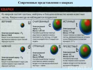 Современные представления о кварках