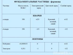 ФУНДАМЕНТАЛЬНЫЕ ЧАСТИЦЫ - фермионы Частица Масса покоя, МэВ/с2 Электрический зар