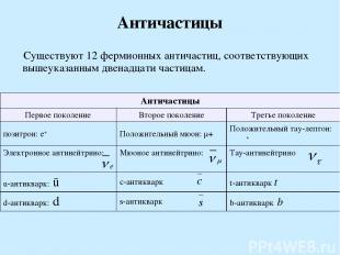 Античастицы Существуют 12 фермионных античастиц, соответствующих вышеуказанным д