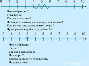 Что изображено? Тоже волна! Какова ее частота? Полтора колебания на единицу, или