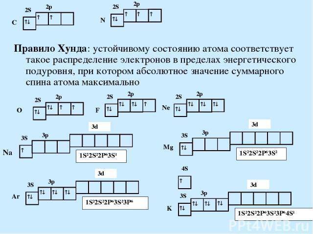 Правило Хунда: устойчивому состоянию атома соответствует такое распределение электронов в пределах энергетического подуровня, при котором абсолютное значение суммарного спина атома максимально