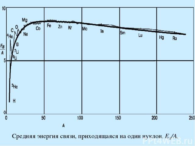 Средняя энергия связи, приходящаяся на один нуклон, EB/A,