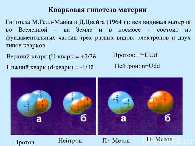 Кварковая гипотеза материи Гипотеза М.Гелл-Манна и Д.Цвейга (1964 г): вся видимая материя во Вселенной – на Земле и в космосе – состоит из фундаментальных частиц трех разных видов: электронов и двух типов кварков Верхний кварк (U-кварк)= +2/3ē Нижни…