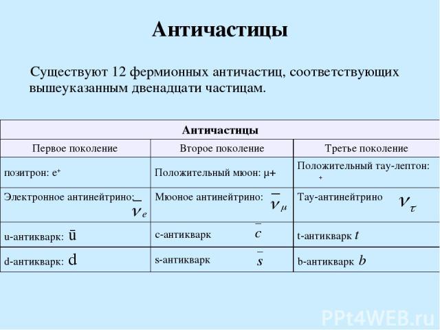 Античастицы Существуют 12 фермионных античастиц, соответствующих вышеуказанным двенадцати частицам. Античастицы Первое поколение Второе поколение Третье поколение позитрон: e+ Положительный мюон: μ+ Положительный тау-лептон: τ+ Электронное антинейтр…