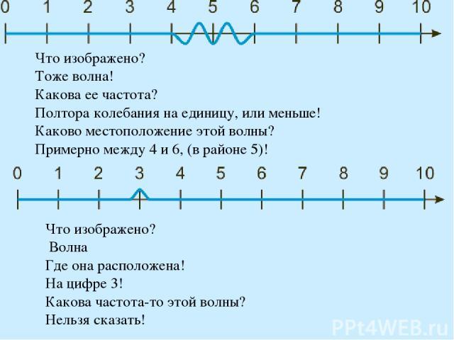 Что изображено? Тоже волна! Какова ее частота? Полтора колебания на единицу, или меньше! Каково местоположение этой волны? Примерно между 4 и 6, (в районе 5)! Что изображено? Волна Где она расположена! На цифре 3! Какова частота-то этой волны? Нельз…