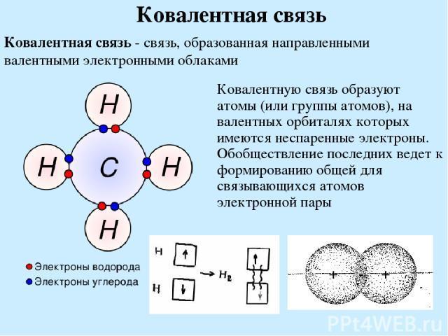 Ковалентная связь Ковалентная связь - связь, образованная направленными валентными электронными облаками Ковалентную связь образуют атомы (или группы атомов), на валентных орбиталях которых имеются неспаренные электроны. Обобществление последних вед…