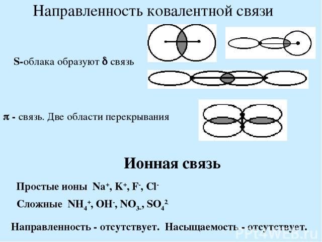 Направленность ковалентной связи S-облака образуют связь - связь. Две области перекрывания Ионная связь Простые ионы Na+, K+, F-, Cl- Сложные NH4+, OH-, NO3-, SO42- Направленность - отсутствует. Насыщаемость - отсутствует.