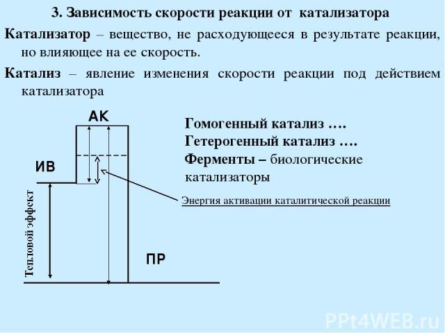 3. Зависимость скорости реакции от катализатора Катализатор – вещество, не расходующееся в результате реакции, но влияющее на ее скорость. Катализ – явление изменения скорости реакции под действием катализатора Гомогенный катализ …. Гетерогенный кат…