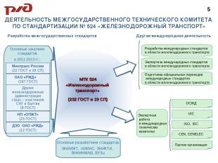 Основные заказчики стандартов в 2011-2013 гг.: ДЕЯТЕЛЬНОСТЬ МЕЖГОСУДАРСТВЕННОГО