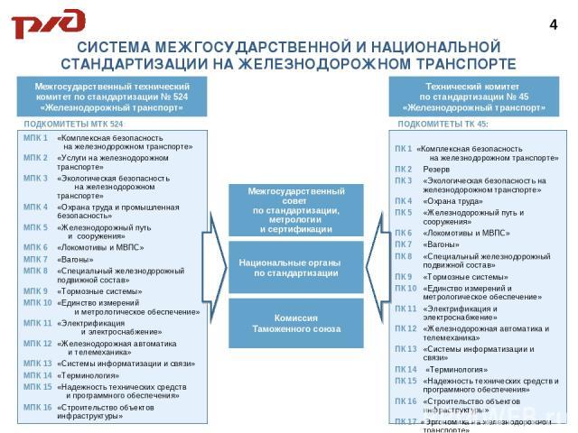 СИСТЕМА МЕЖГОСУДАРСТВЕННОЙ И НАЦИОНАЛЬНОЙ СТАНДАРТИЗАЦИИ НА ЖЕЛЕЗНОДОРОЖНОМ ТРАНСПОРТЕ ПОДКОМИТЕТЫ МТК 524: Межгосударственный технический комитет по стандартизации № 524 «Железнодорожный транспорт» МПК 1 «Комплексная безопасность на железнодорожном…