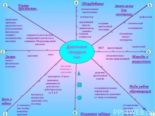 * Давление твердых тел 1 2 3 4 5 6 8 7 Домашнее задание Цели и задачи Знать смыс