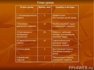 План урока Этапы урока Время, мин Приёмы и методы 1. Организационный момент 2 Пр