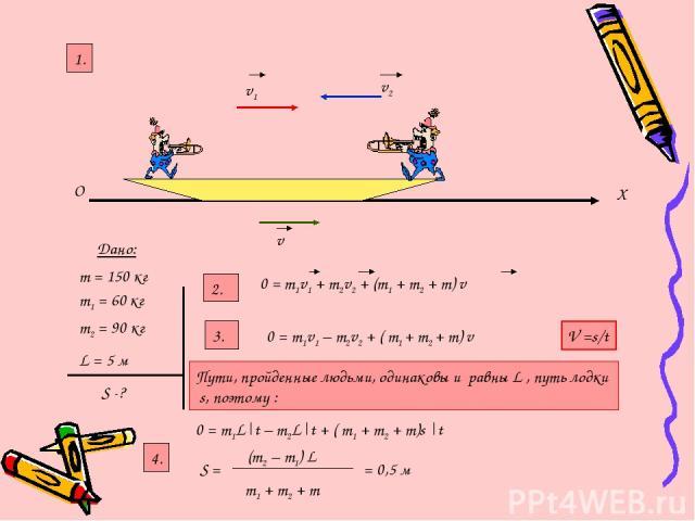 O X v1 v2 v Дано: m1 = 60 кг m2 = 90 кг L = 5 м S -? 2. 1. 0 = m1v1 + m2v2 + (m1 + m2 + m) v m = 150 кг 3. 0 = m1v1 – m2v2 + ( m1 + m2 + m) v V =s/t Пути, пройденные людьми, одинаковы и равны L , путь лодки s, поэтому : 0 = m1L t – m2L t + ( m1 + m2…