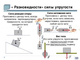 « Разновидности» силы упругости N Т N Т Т1 Сила натяжения нити Приложена к центр