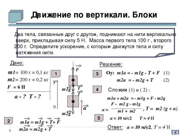 T К концам легкой нити, перекинутой через невесомый блок, подвешены грузы массами 2 кг и 1 кг. Систему грузов вместе с блоком поднимают вертикально вверх с ускорением 1 м/с2. Определите ускорения грузов. Дано: m1= 2 кг m2= 1 кг а0 = 1 м/с2 а1 - ? а2…