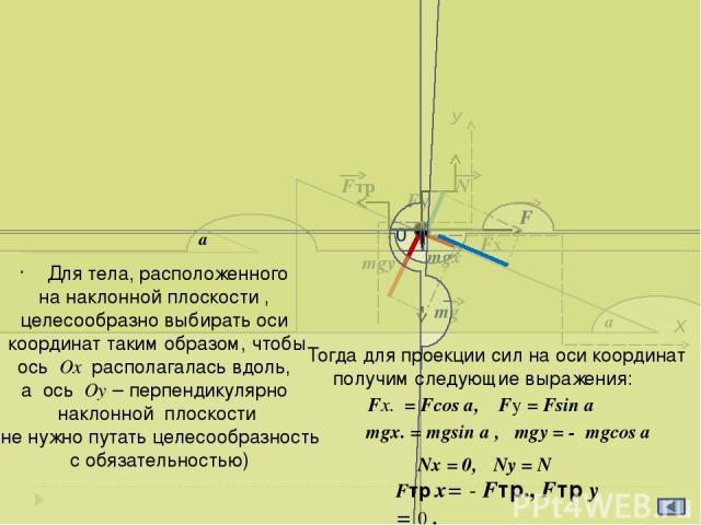 а Х FN1 N2 m1g m2g T 1 У T Fтр.1 N1 К концам троса, перекинутого через блок, привязаны бруски с массами m1= m и m2 = 4m, находящиеся на гладкой наклонной плоскости с углом наклона 300. При каком минимальном значении коэффициента трения между брускам…