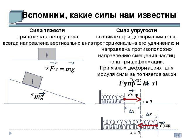 Вспомним, какие силы нам известны Сила тяжести приложена к центру тела, всегда направлена вертикально вниз Fт = mg Сила упругости возникает при деформации тела, пропорциональна его удлинению и направлена противоположно направлению смещения частиц те…