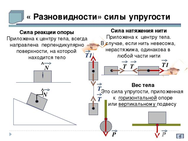 « Разновидности» силы упругости N Т N Т Т1 Сила натяжения нити Приложена к центру тела. В случае, если нить невесома, нерастяжима, одинакова в любой части нити Вес тела Это сила упругости, приложенная к горизонтальной опоре или вертикальному подвесу…