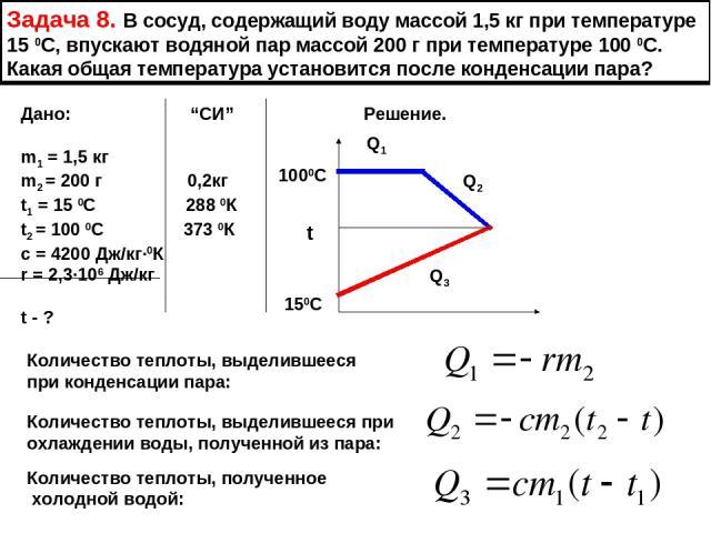 """Задача 8. В сосуд, содержащий воду массой 1,5 кг при температуре 15 0С, впускают водяной пар массой 200 г при температуре 100 0С. Какая общая температура установится после конденсации пара? Дано: """"СИ"""" Решение. m1 = 1,5 кг m2 = 200 г 0,2кг t1 = 15 0C…"""
