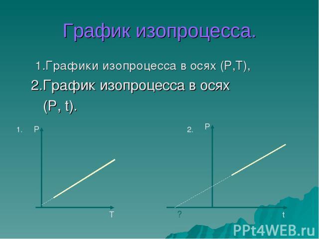 График изопроцесса. 1.Графики изопроцесса в осях (P,T), 2.График изопроцесса в осях (P, t). P T P t ? 1. 2.