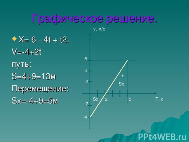 Графическое решение. Х= 6 - 4t + t2. V=-4+2t путь: S=4+9=13м Перемещение: Sх=-4+9=5м T, c v, м/c -4 -2 2 4 6 5 2 Sх Sх - +