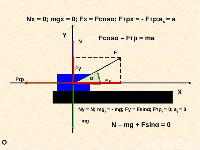 O Nx = 0; mgx = 0; Fx = Fcosα; Fтрx = - Fтр;ax = a Fcosα – Fтр = ma Ny = N; mgy = - mg; Fy = Fsinα; Fтрy = 0; ay = 0 N – mg + Fsinα = 0