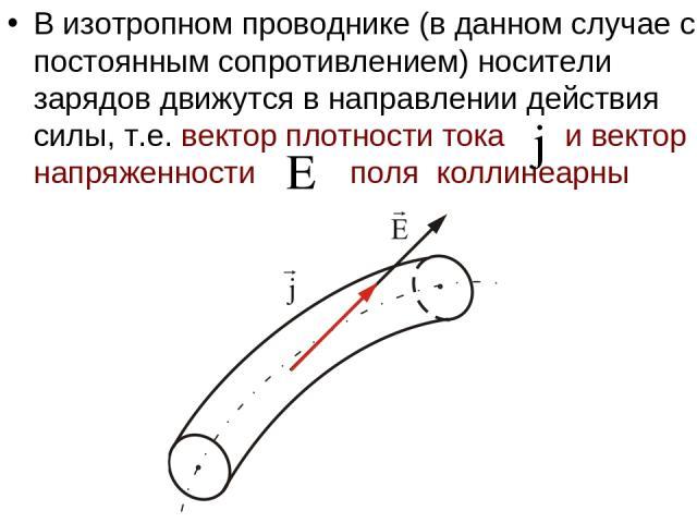 В изотропном проводнике (в данном случае с постоянным сопротивлением) носители зарядов движутся в направлении действия силы, т.е. вектор плотности тока и вектор напряженности поля коллинеарны