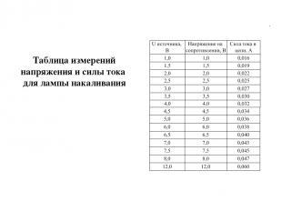 Таблица измерений напряжения и силы тока для лампы накаливания