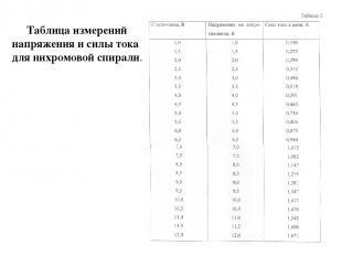 Таблица измерений напряжения и силы тока для нихромовой спирали.