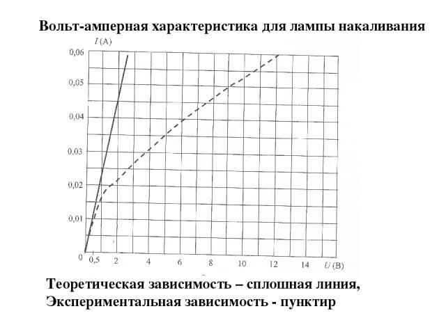 Вольт-амперная характеристика для лампы накаливания Теоретическая зависимость – сплошная линия, Экспериментальная зависимость - пунктир