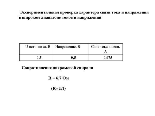 Экспериментальная проверка характера связи тока и напряжения в широком диапазоне токов и напряжений Сопротивление нихромовой спирали R = 6,7 Ом (R=U/I) U источника, В Напряжение, В Сила тока в цепи, А 0,5 0,5 0,075