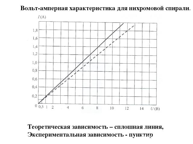 Вольт-амперная характеристика для нихромовой спирали. Теоретическая зависимость – сплошная линия, Экспериментальная зависимость - пунктир