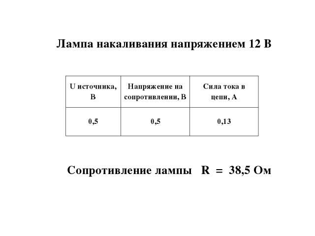 Лампа накаливания напряжением 12 В Сопротивление лампы R = 38,5 Ом U источника, В Напряжение на сопротивлении, В Сила тока в цепи, А 0,5 0,5 0,13
