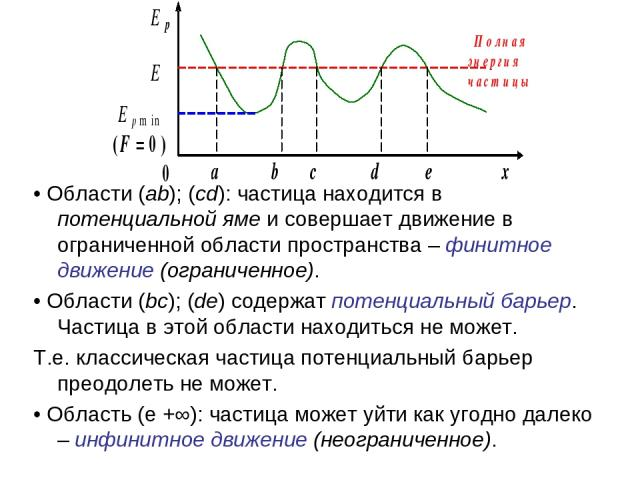 • Области (ab); (cd): частица находится в потенциальной яме и совершает движение в ограниченной области пространства – финитное движение (ограниченное). • Области (bc); (de) содержат потенциальный барьер. Частица в этой области находиться не может. …