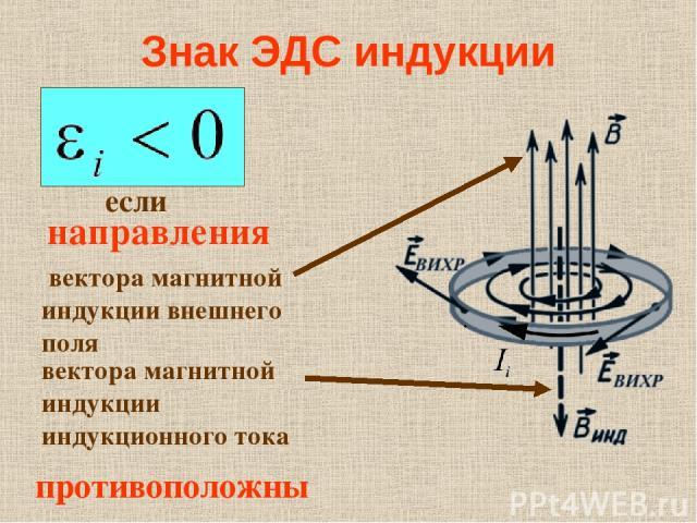Знак ЭДС индукции если направления вектора магнитной индукции индукционного тока вектора магнитной индукции внешнего поля противоположны