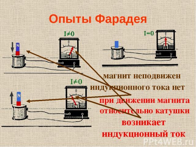 Опыты Фарадея при движении магнита относительно катушки возникает индукционный ток индукционного тока нет магнит неподвижен